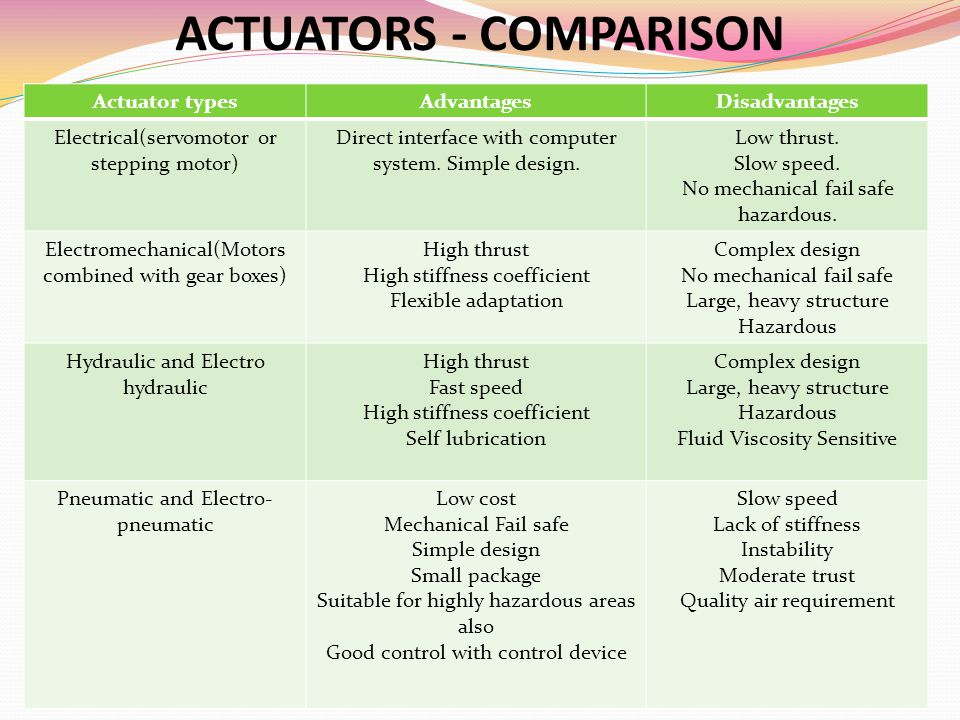 ACTUATORS - COMPARISON
