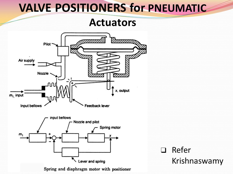 VALVE POSITIONERS for PNEUMATIC Actuators