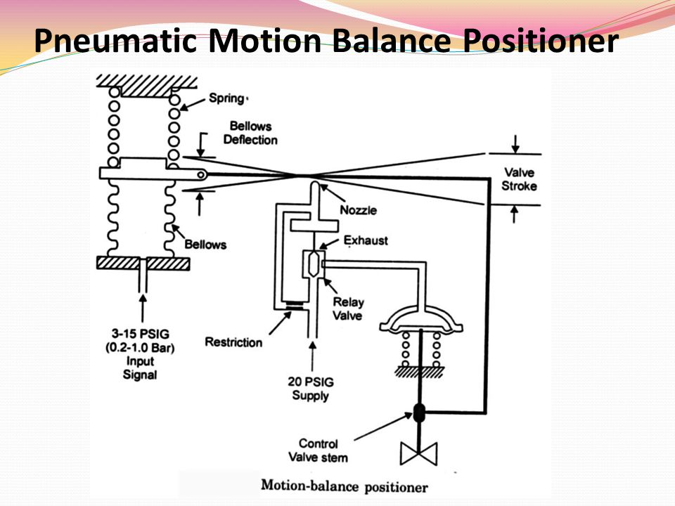 Pneumatic Motion Balance Positioner