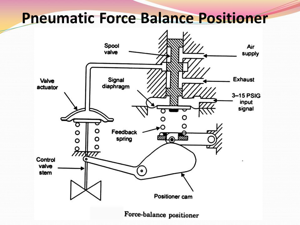 Pneumatic Force Balance Positioner