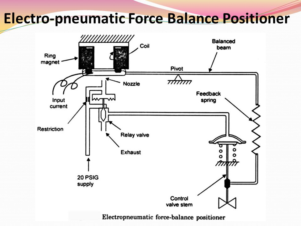 Electro-pneumatic Force Balance Positioner