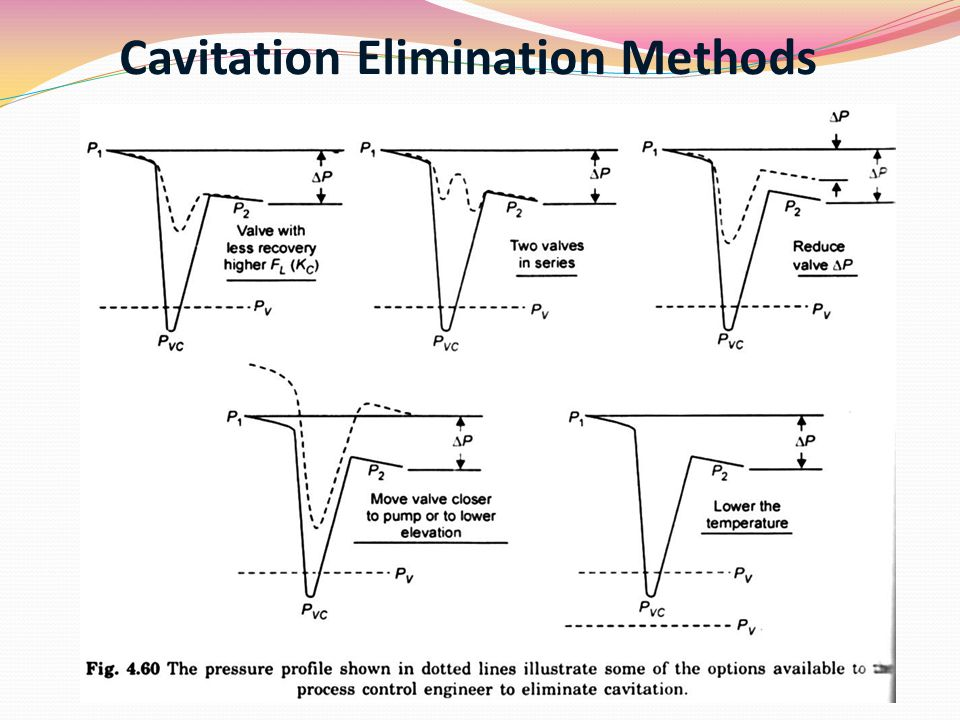 Cavitation Elimination Methods