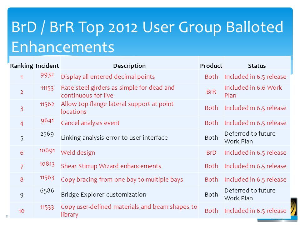 BrD / BrR Top 2012 User Group Balloted Enhancements