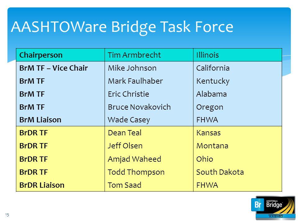 AASHTOWare Bridge Task Force