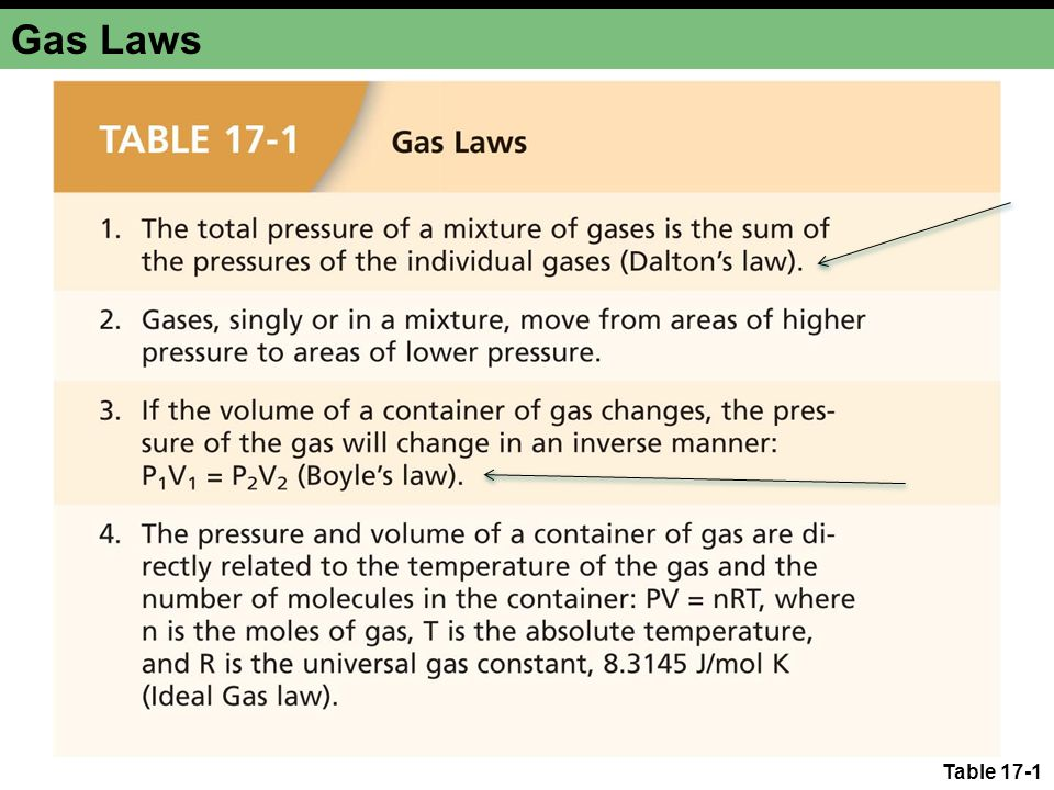 Gas Laws Table 17-1