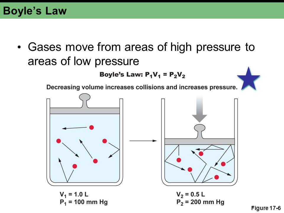 Gases move from areas of high pressure to areas of low pressure
