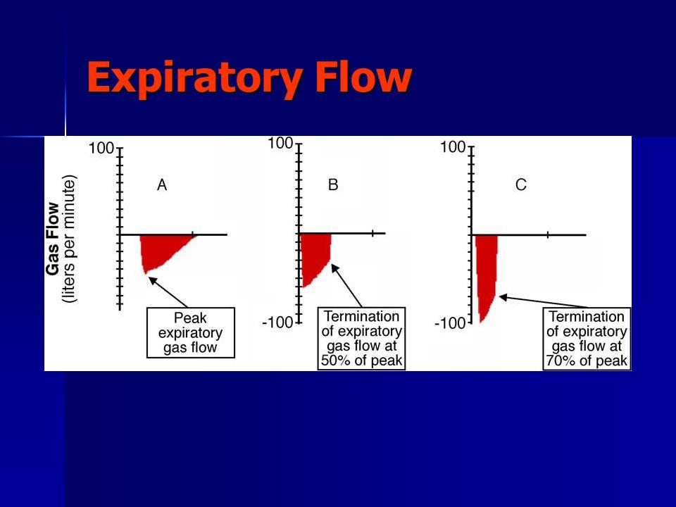 Expiratory Flow