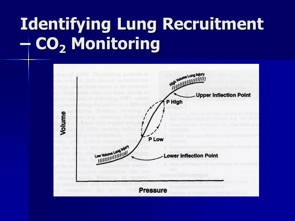 Identifying Lung Recruitment – CO2 Monitoring