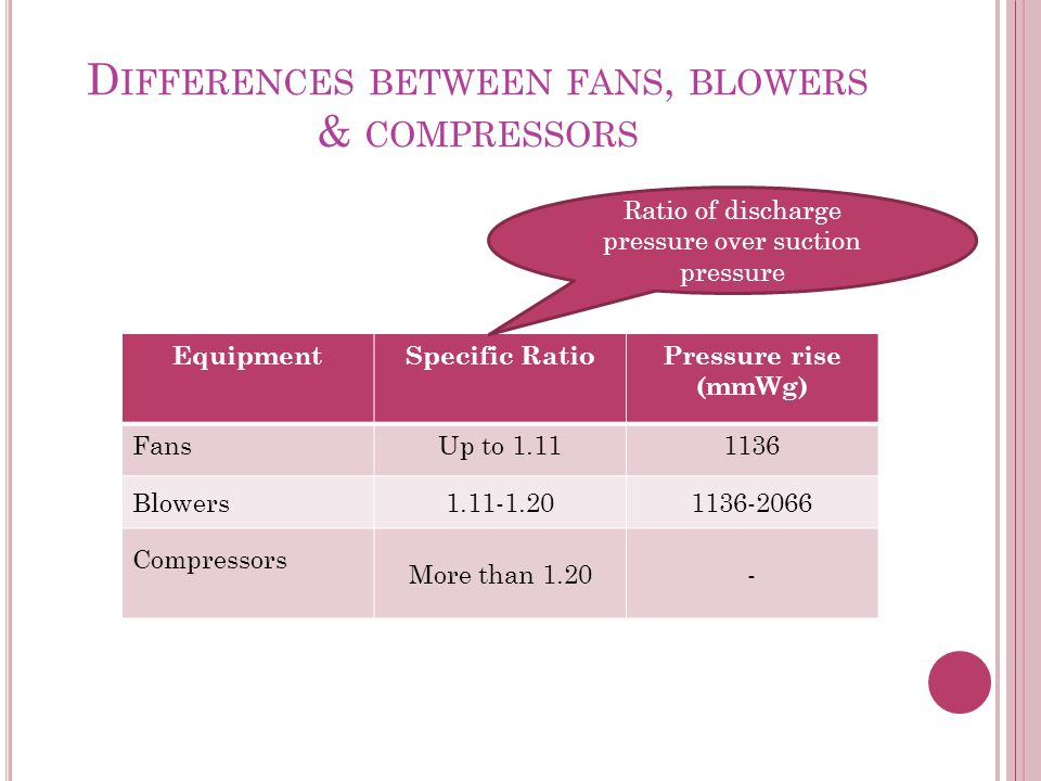 Differences between fans, blowers & compressors