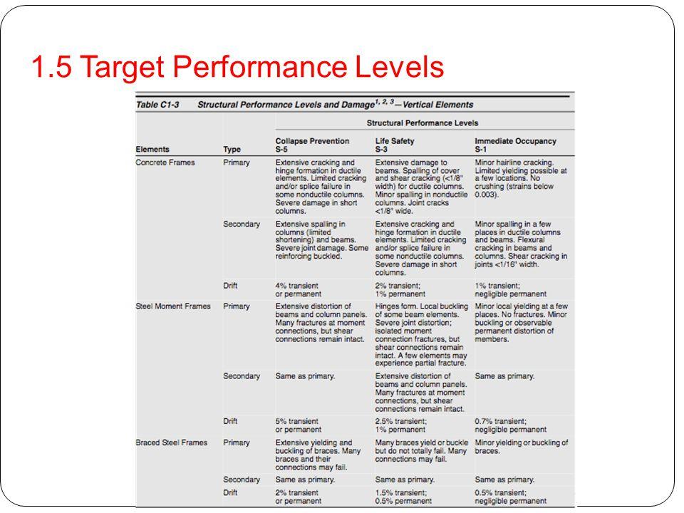 1.5 Target Performance Levels