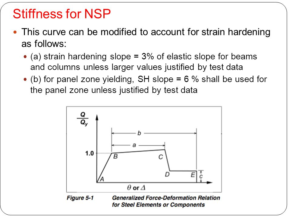 Stiffness for NSP This curve can be modified to account for strain hardening as follows: