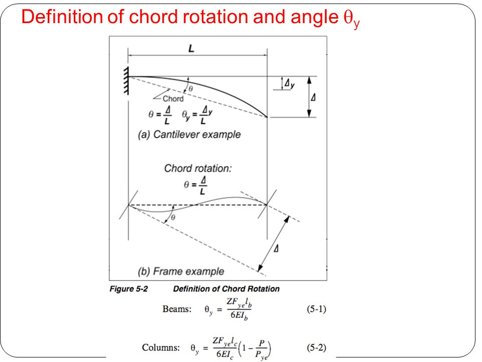 Definition of chord rotation and angle qy