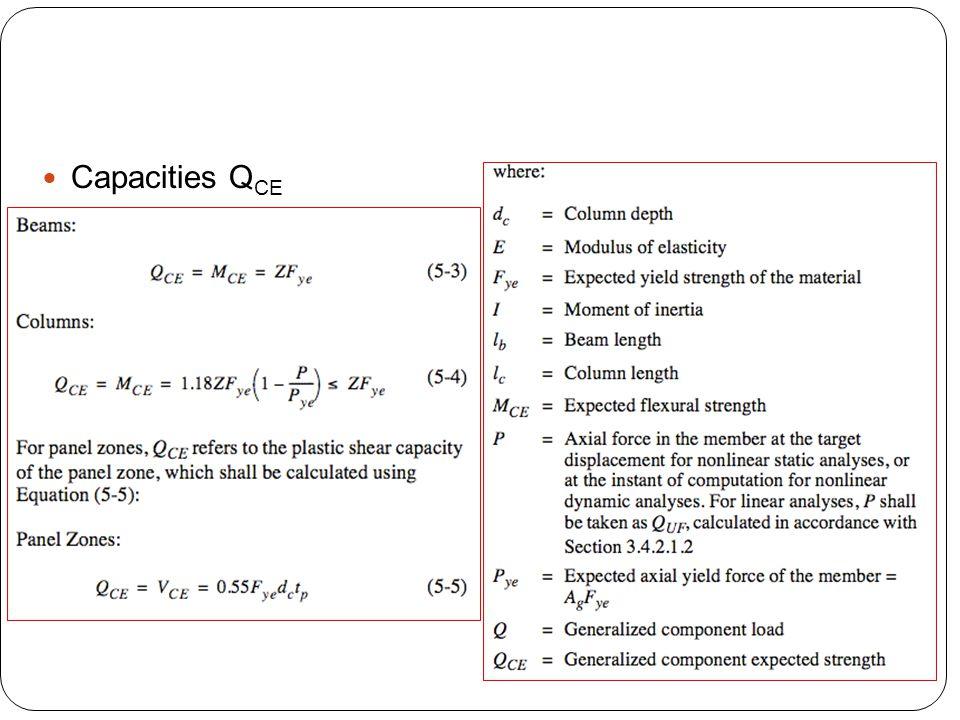 Capacities QCE