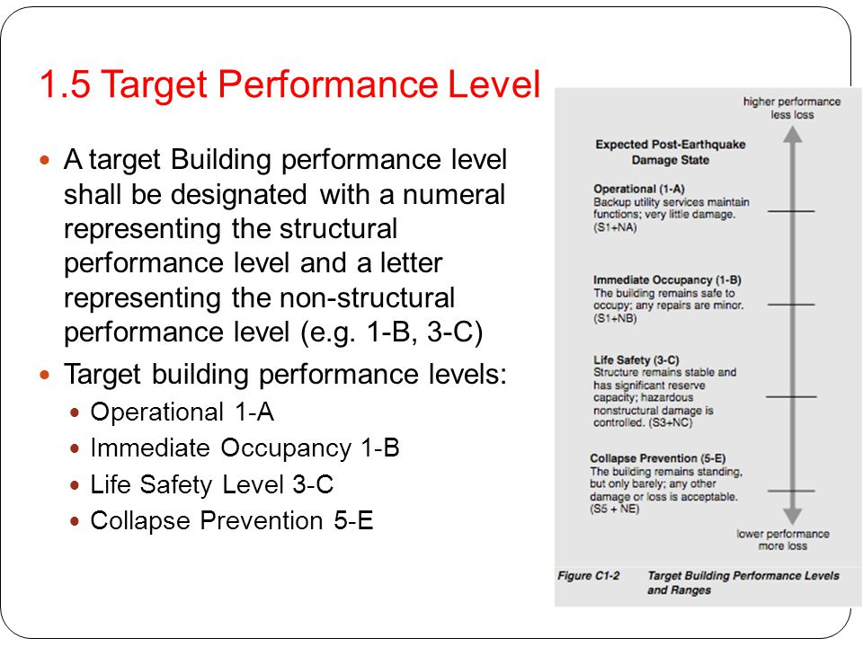 1.5 Target Performance Level