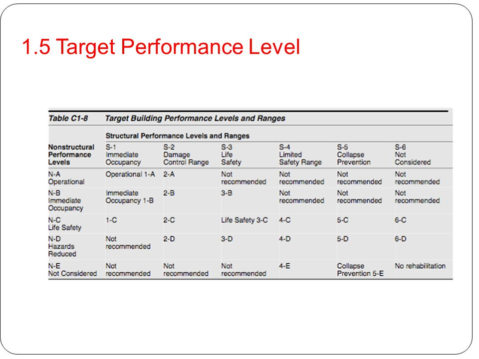 1.5 Target Performance Level