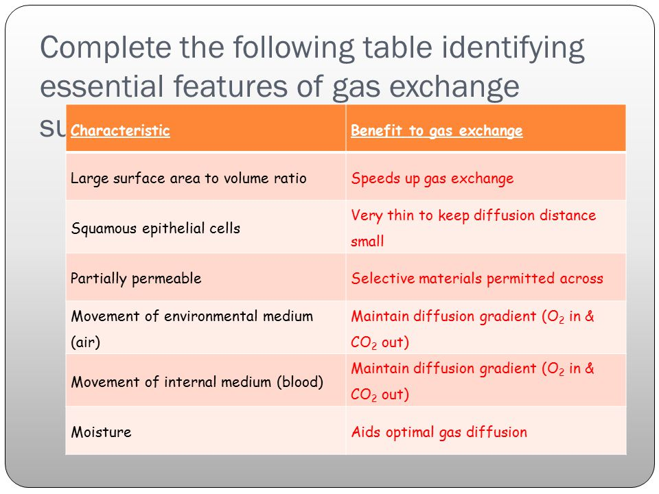 Complete the following table identifying essential features of gas exchange surfaces: