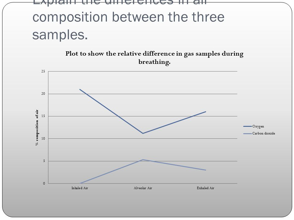 Explain the differences in air composition between the three samples.