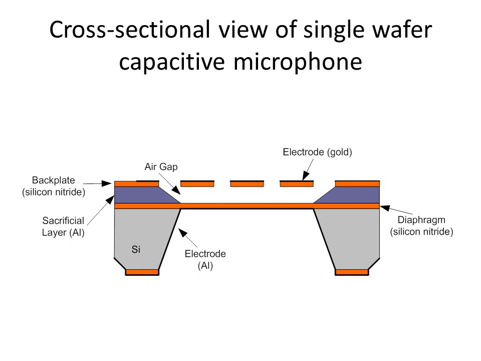 Cross-sectional view of single wafer capacitive microphone