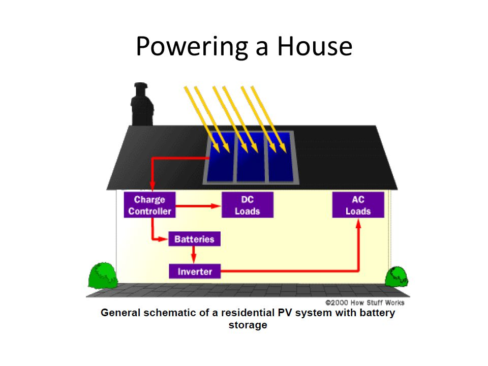 Powering a House