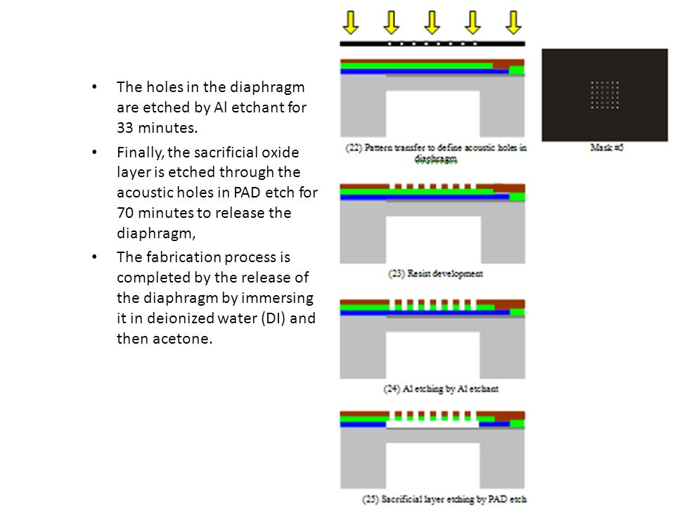 The holes in the diaphragm are etched by Al etchant for 33 minutes.