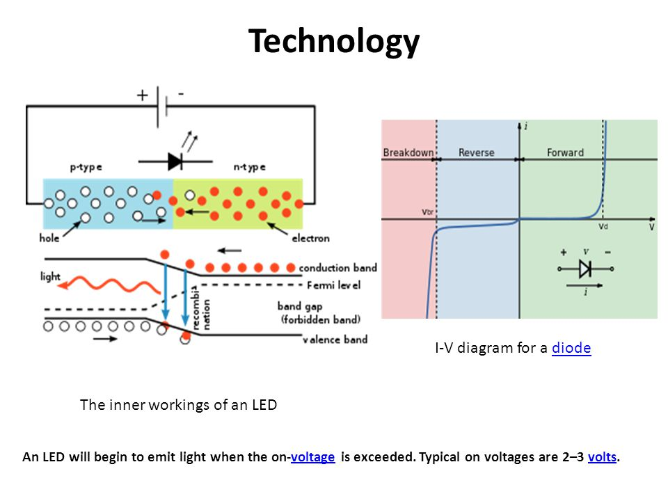 Technology I-V diagram for a diode The inner workings of an LED