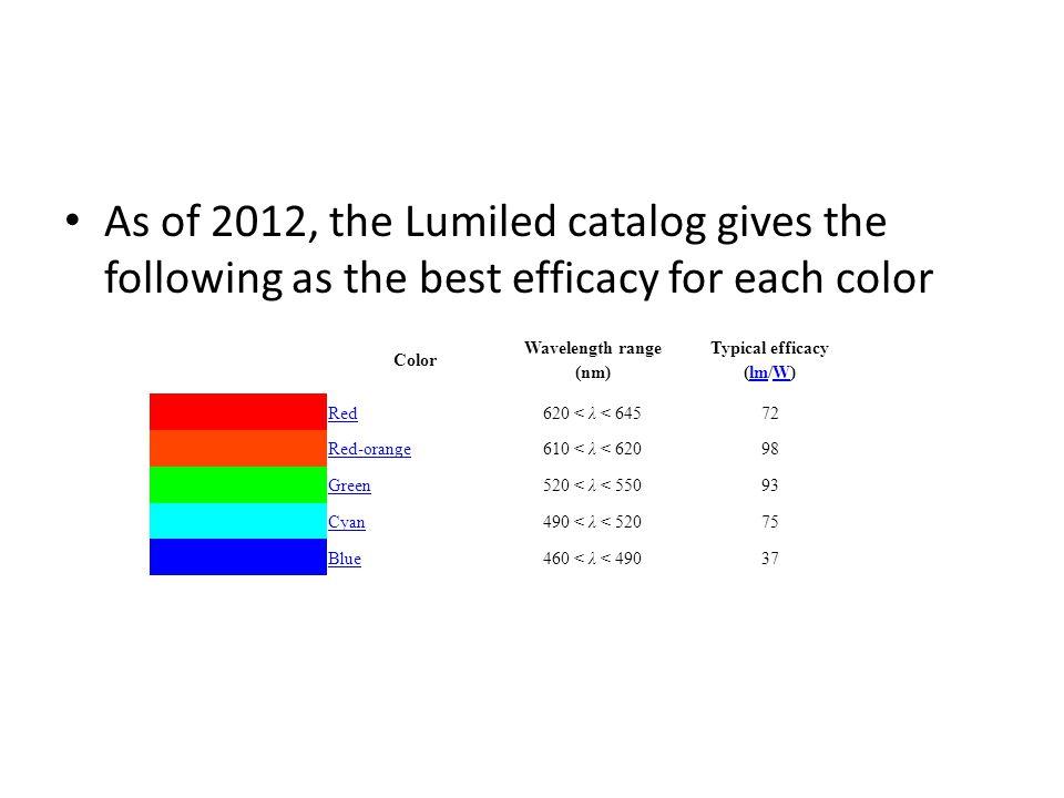 Typical efficacy (lm/W)