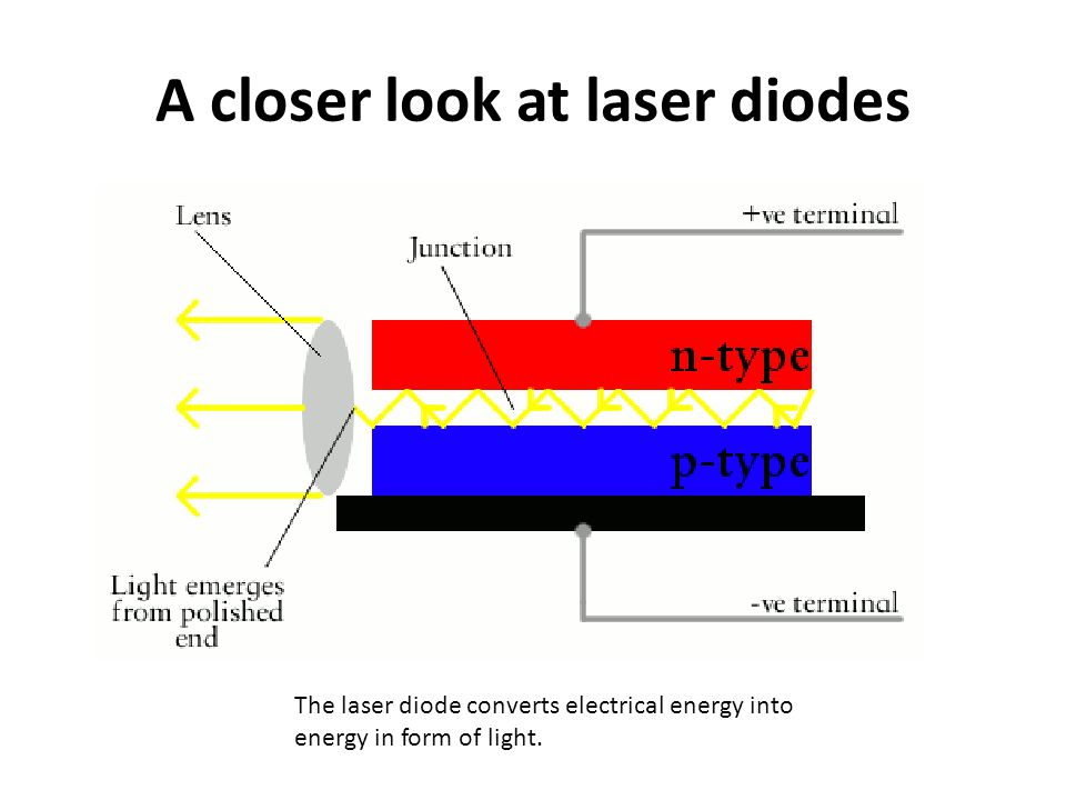 A closer look at laser diodes