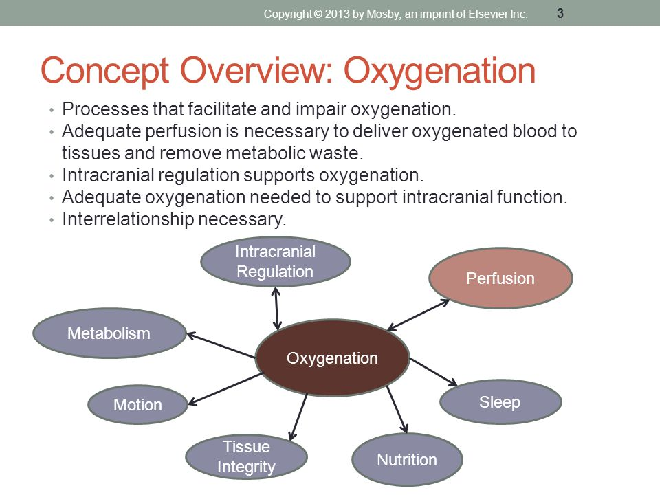 Concept Overview: Oxygenation
