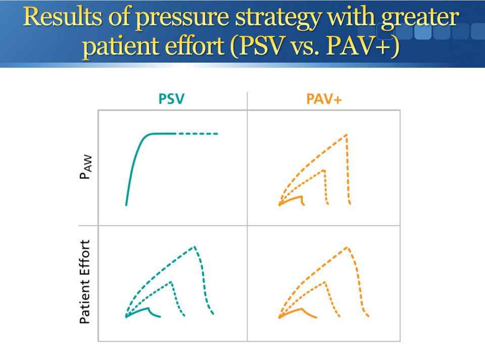Results of pressure strategy with greater patient effort (PSV vs. PAV+)