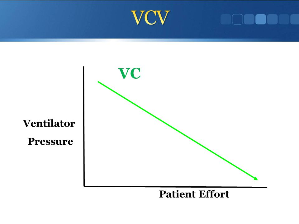 VCV VC Ventilator Pressure Patient Effort