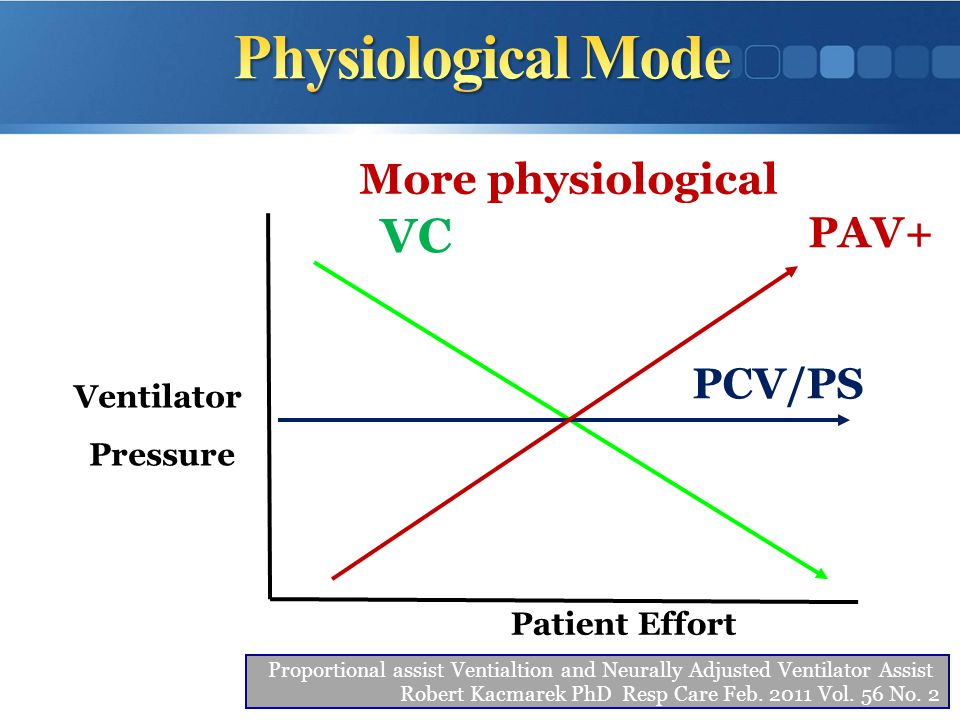 Physiological Mode VC More physiological PAV+ PCV/PS Ventilator