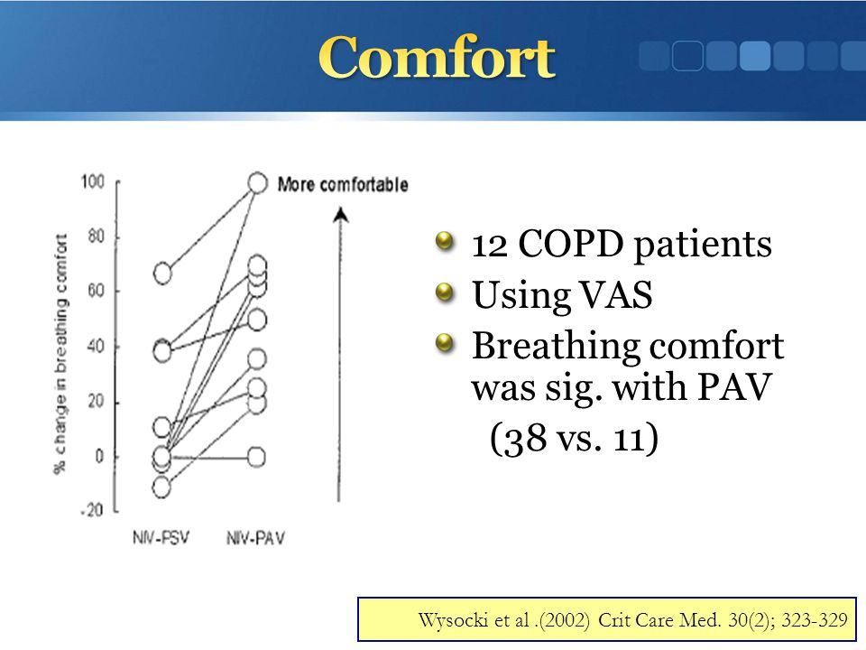 Comfort 12 COPD patients Using VAS Breathing comfort was sig. with PAV