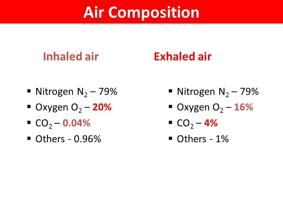 Air Composition Inhaled air Exhaled air Nitrogen N2 – 79%