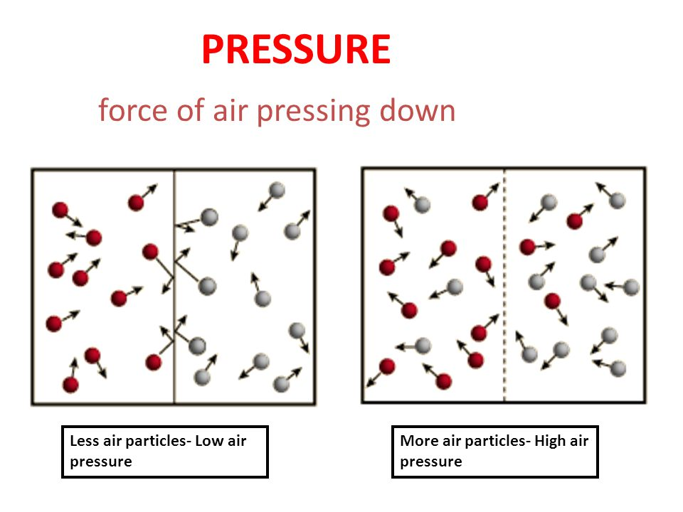 PRESSURE force of air pressing down