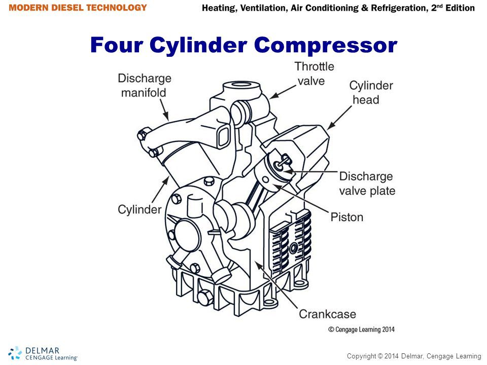 Four Cylinder Compressor