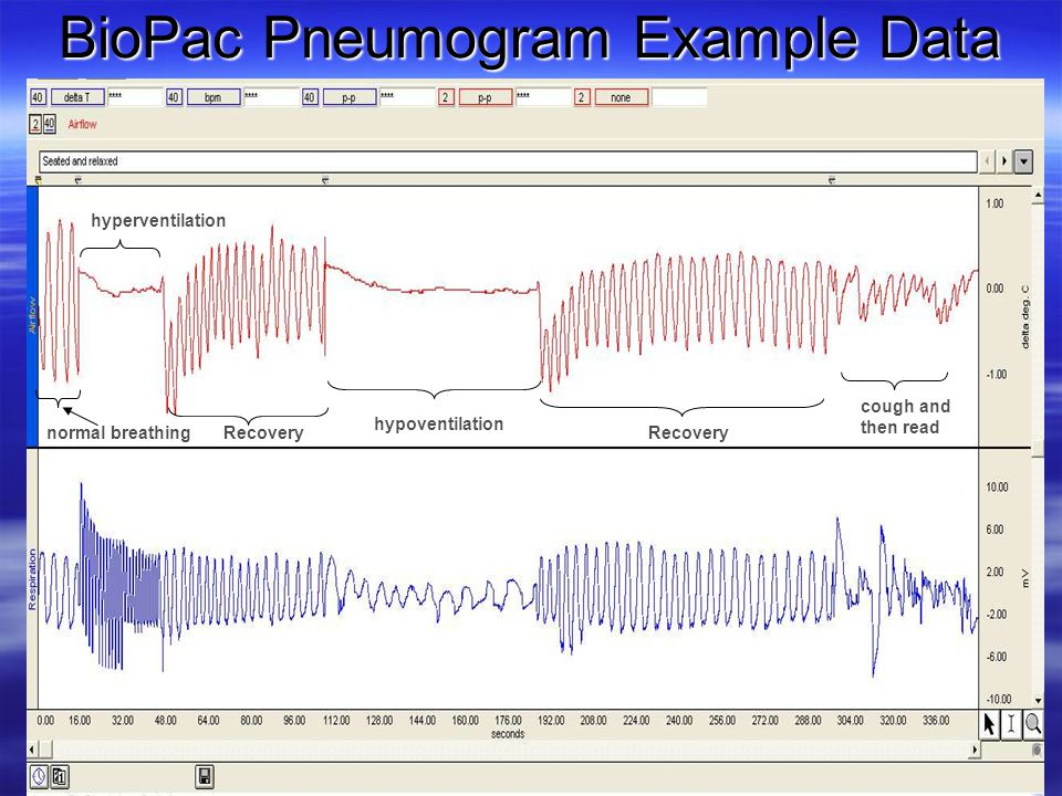 BioPac Pneumogram Example Data