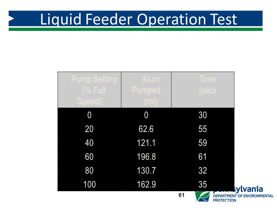 Liquid Feeder Operation Test Results – Alum Feed Pump Output