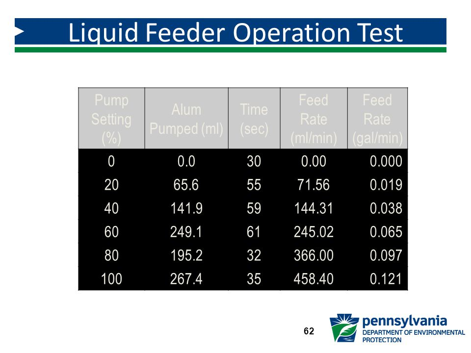 Liquid Feeder Operation Test Results Figure 3.3