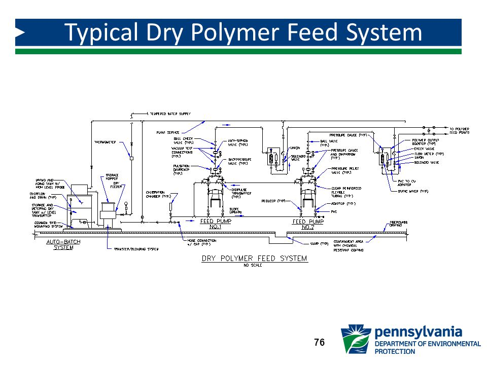 Typical Dry Polymer Feed System