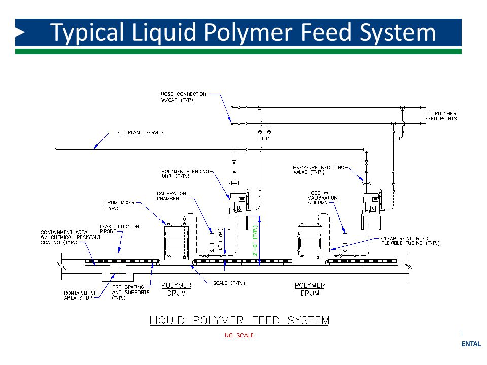 Typical Liquid Polymer Feed System