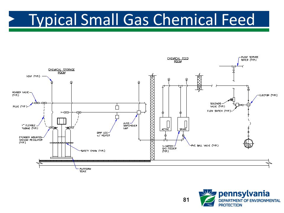 Typical Small Gas Chemical Feed System