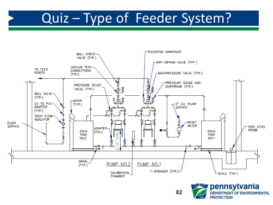Quiz – Type of Feeder System