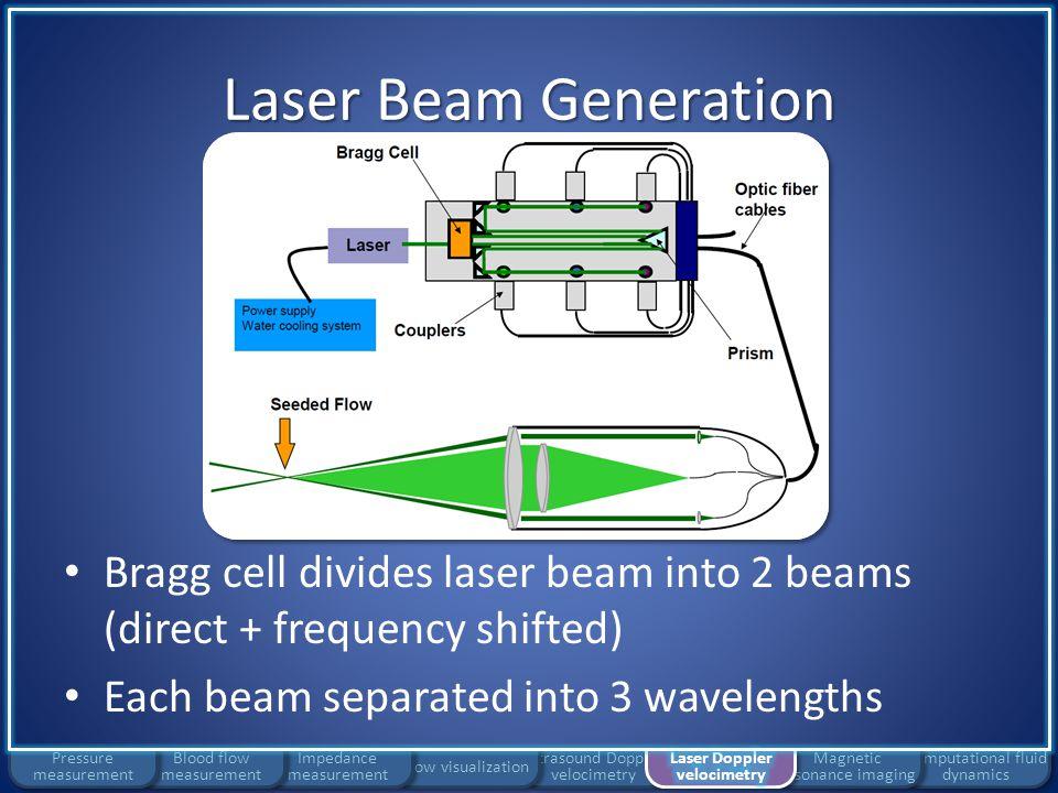 Laser Doppler velocimetry