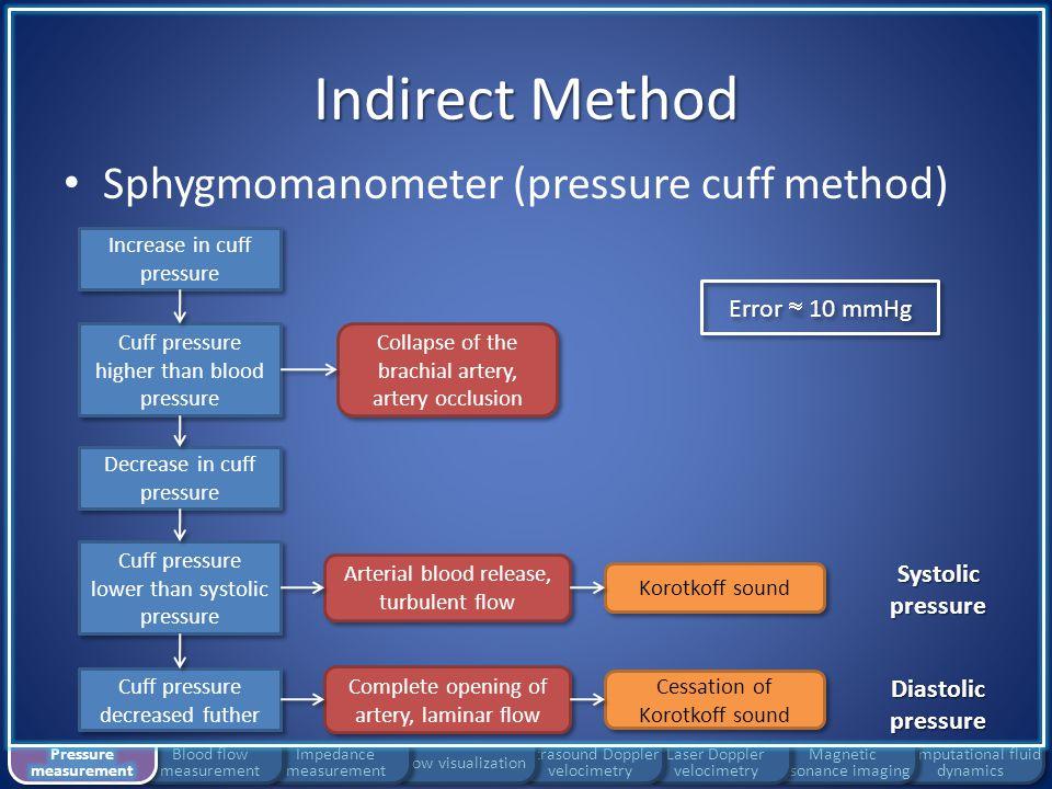 Indirect Method Sphygmomanometer (pressure cuff method)
