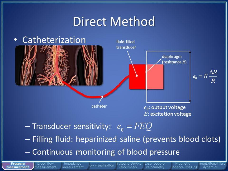 Direct Method Catheterization Transducer sensitivity: