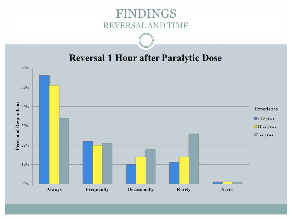 FINDINGS REVERSAL AND TIME