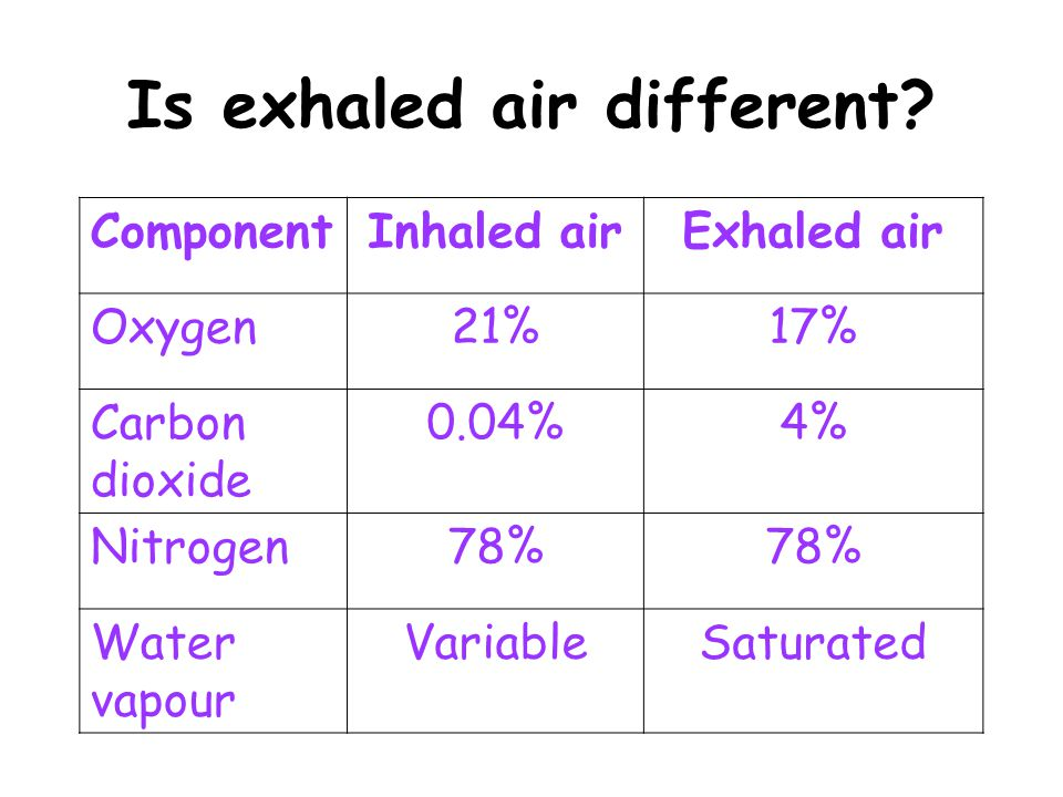 Is exhaled air different