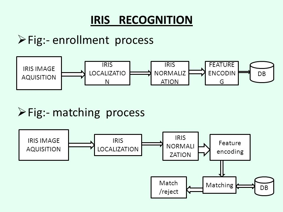 Fig:- enrollment process
