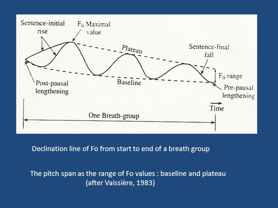 Declination line of Fo from start to end of a breath group