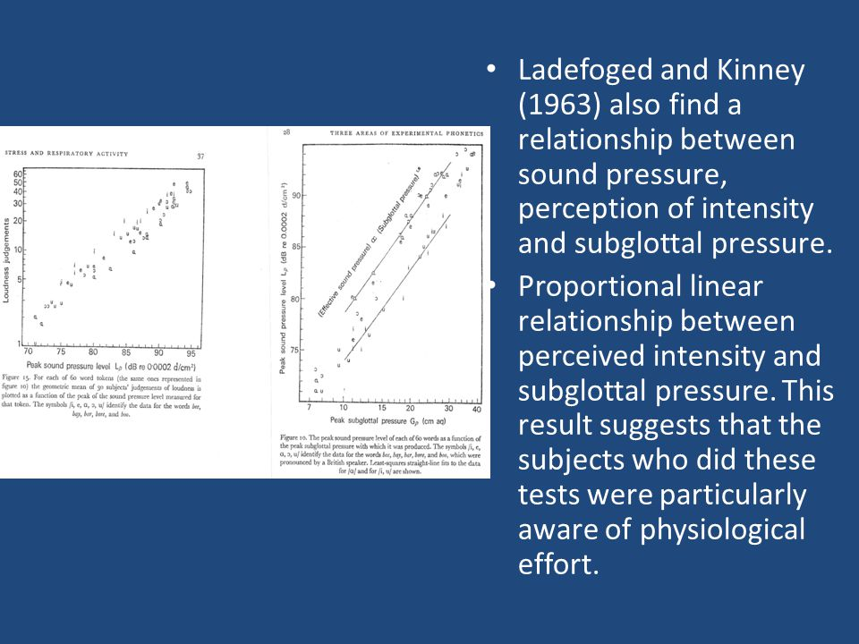 Ladefoged and Kinney (1963) also find a relationship between sound pressure, perception of intensity and subglottal pressure.
